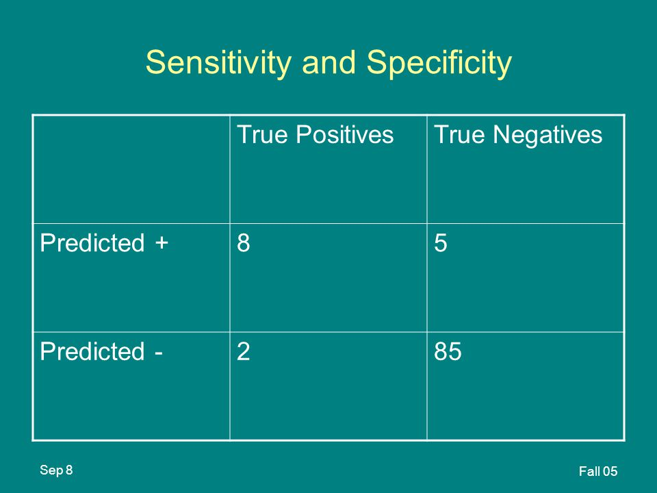 Sep 8 Fall 05 Sensitivity and Specificity True PositivesTrue Negatives Predicted +85 Predicted -285