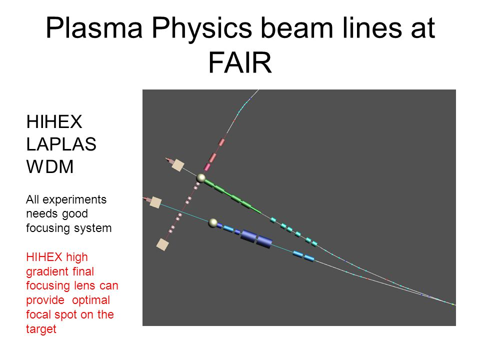 Plasma Physics beam lines at FAIR HIHEX LAPLAS WDM All experiments needs good focusing system HIHEX high gradient final focusing lens can provide optimal focal spot on the target
