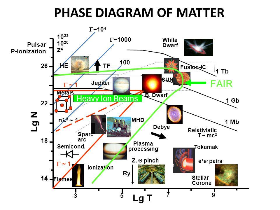 Relativistic T ~ mc 2 Z,  pinch Tokamak SUN Fusion-IC Metals Semicond. Stellar Corona White Dwarf Jupiter TF Sparc arc 10 23 10 20 Z 4 26 22 18 14 3
