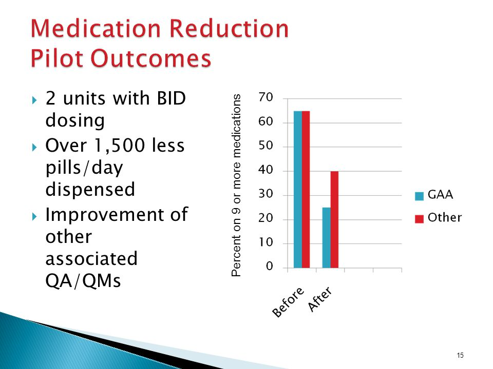 15  2 units with BID dosing  Over 1,500 less pills/day dispensed  Improvement of other associated QA/QMs Percent on 9 or more medications
