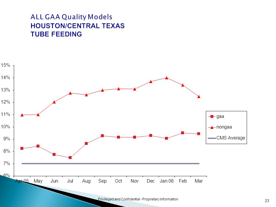 23 Privileged and Confidential - Proprietary Information ALL GAA Quality Models HOUSTON/CENTRAL TEXAS TUBE FEEDING