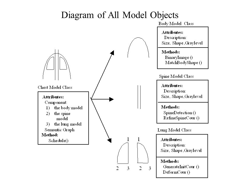 Diagram of All Model Objects