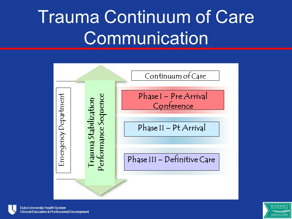 Duke University Health System Clinical Education & Professional Development Trauma Continuum of Care Communication Phase I – Pre Arrival Conference Phase II – Pt Arrival Phase III – Definitive Care Trauma Stabilization Performance Sequence Emergency Department Continuum of Care