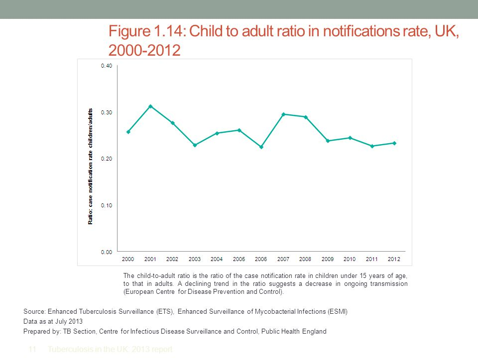 Figure 1.14: Child to adult ratio in notifications rate, UK, 2000-2012 The child-to-adult ratio is the ratio of the case notification rate in children under 15 years of age, to that in adults.