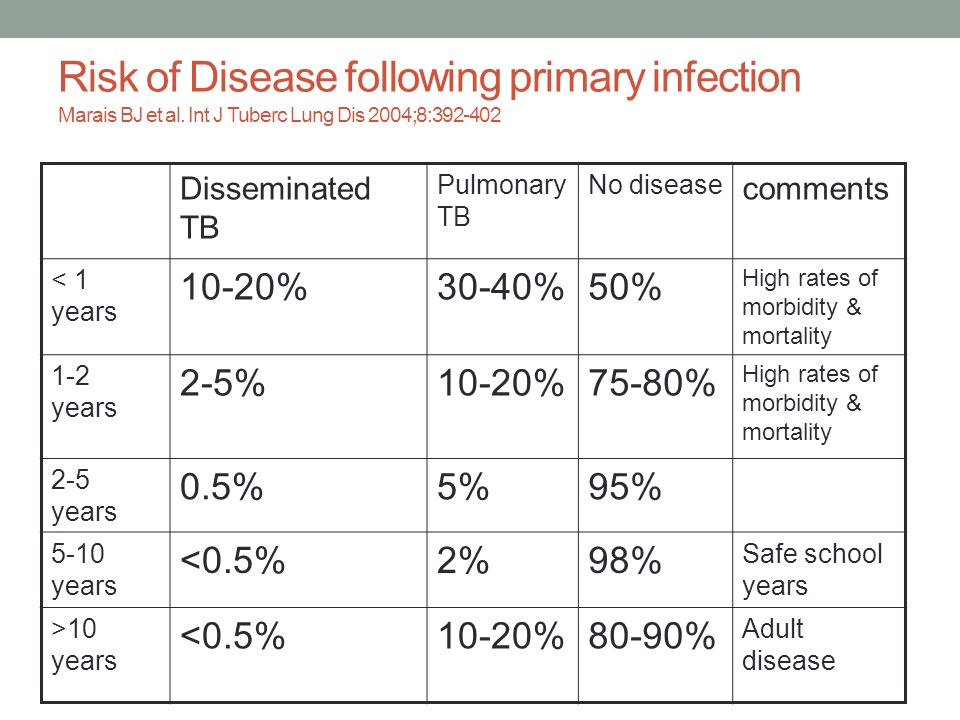 Risk of Disease following primary infection Marais BJ et al.