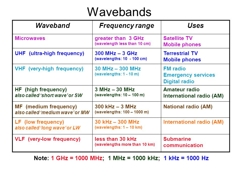 Wavebands WavebandFrequency rangeUses Microwaves UHF (ultra-high frequency) VHF (very-high frequency) HF (high frequency) also called 'short wave' or SW MF (medium frequency) also called 'medium wave' or MW LF (low frequency) also called 'long wave' or LW VLF (very-low frequency) greater than 3 GHz (wavelength less than 10 cm) 300 MHz – 3 GHz (wavelengths: 10 - 100 cm) 30 MHz – 300 MHz (wavelengths: 1 - 10 m) 300 kHz – 3 MHz (wavelengths: 100 – 1000 m) 30 kHz – 300 MHz (wavelengths: 1 – 10 km) less than 30 kHz (wavelengths more than 10 km) 3 MHz – 30 MHz (wavelengths: 10 – 100 m) Satellite TV Mobile phones Terrestrial TV Mobile phones FM radio Emergency services Digital radio Amateur radio International radio (AM) National radio (AM) International radio (AM) Submarine communication Note: 1 GHz = 1000 MHz; 1 MHz = 1000 kHz; 1 kHz = 1000 Hz