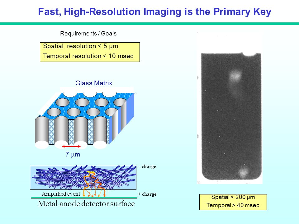 Fast, High-Resolution Imaging is the Primary Key Glass Matrix 7  m - charge + charge Amplified event Metal anode detector surface Spatial resolution < 5 µm Temporal resolution < 10 msec Spatial > 200 µm Temporal > 40 msec Requirements / Goals