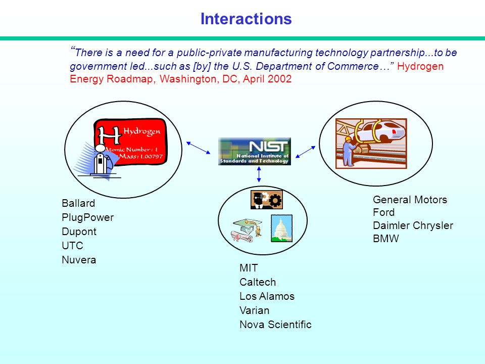Interactions MIT Caltech Los Alamos Varian Nova Scientific Ballard PlugPower Dupont UTC Nuvera General Motors Ford Daimler Chrysler BMW There is a need for a public-private manufacturing technology partnership...to be government led...such as [by] the U.S.