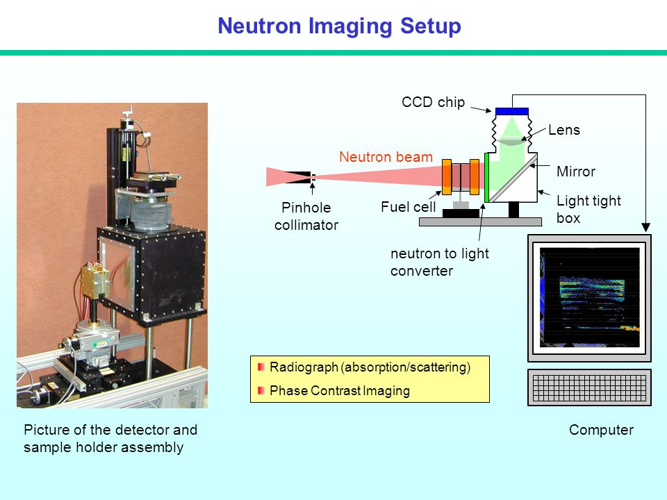 Neutron Imaging Setup Picture of the detector and sample holder assembly Radiograph (absorption/scattering) Phase Contrast Imaging Pinhole collimator Neutron beam Fuel cell Light tight box Mirror Lens CCD chip neutron to light converter Computer