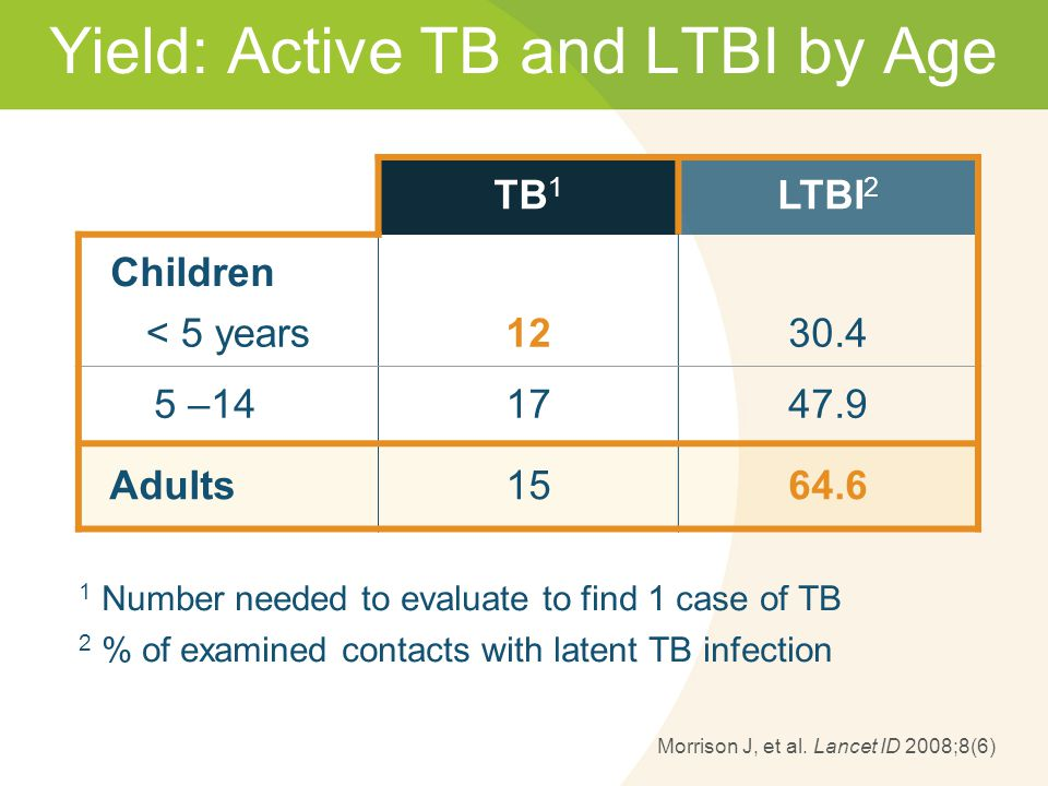Morrison J, et al. Lancet ID 2008;8(6) Yield: Active TB and LTBI by Age TB 1 LTBI 2 Children < 5 years1230.4 5 –141747.9 Adults1564.6 1 Number needed