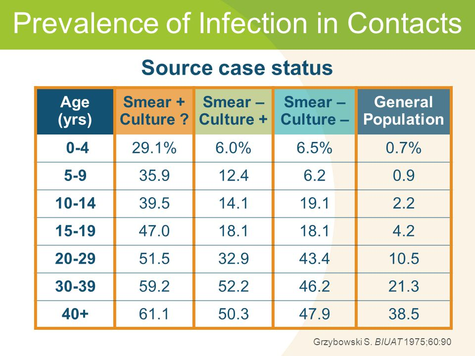 Prevalence of Infection in Contacts Age (yrs) Smear + Culture .