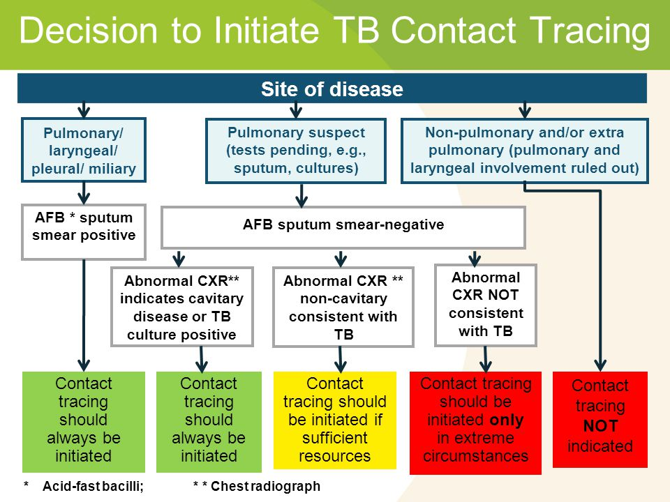 Decision to Initiate TB Contact Tracing Site of disease * Acid-fast bacilli; * * Chest radiograph Pulmonary/ laryngeal/ pleural/ miliary AFB * sputum smear positive Contact tracing should always be initiated Non-pulmonary and/or extra pulmonary (pulmonary and laryngeal involvement ruled out) Contact tracing NOT indicated Abnormal CXR NOT consistent with TB Contact tracing should be initiated only in extreme circumstances Abnormal CXR ** non-cavitary consistent with TB Contact tracing should be initiated if sufficient resources Contact tracing should always be initiated Abnormal CXR** indicates cavitary disease or TB culture positive Pulmonary suspect (tests pending, e.g., sputum, cultures) AFB sputum smear-negative