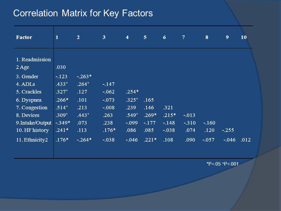 Factor123456 7 8 9 10 1. Readmission 2 Age.030 3. Gender-.123-.263* 4. ADLs.433 +.264 + -.147 5. Crackles.327 +.127-.062.254* 6. Dyspnea 7. Congestion