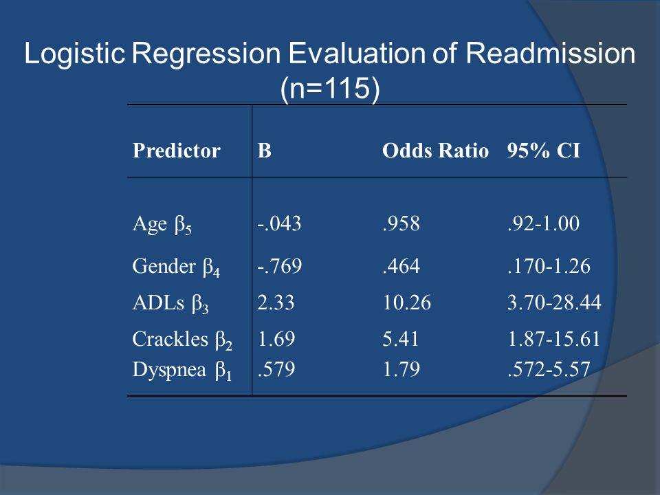 PredictorΒOdds Ratio95% CI Age β 5 -.043.958.92-1.00 Gender β 4 -.769.464.170-1.26 ADLs β 3 2.3310.263.70-28.44 Crackles β 2 Dyspnea β 1 1.69.579 5.41