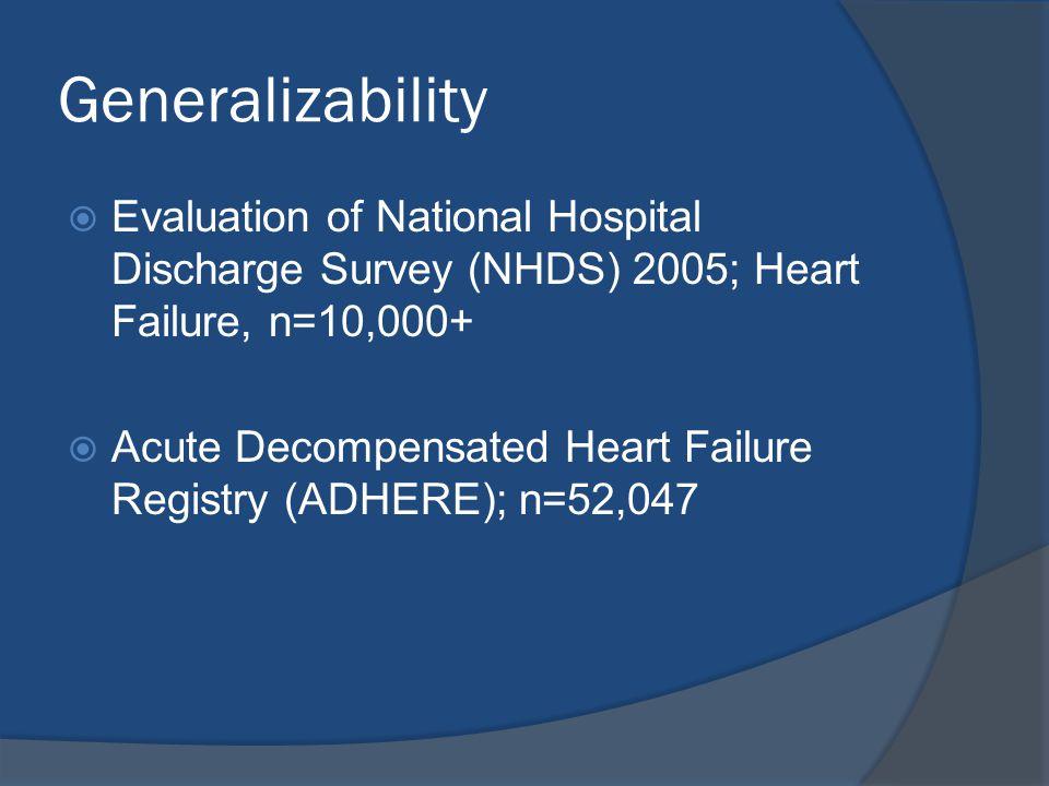 Generalizability  Evaluation of National Hospital Discharge Survey (NHDS) 2005; Heart Failure, n=10,000+  Acute Decompensated Heart Failure Registry
