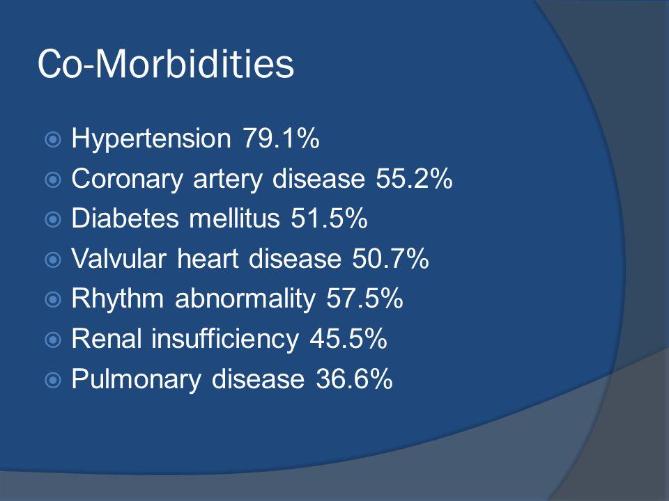 Co-Morbidities  Hypertension 79.1%  Coronary artery disease 55.2%  Diabetes mellitus 51.5%  Valvular heart disease 50.7%  Rhythm abnormality 57.5