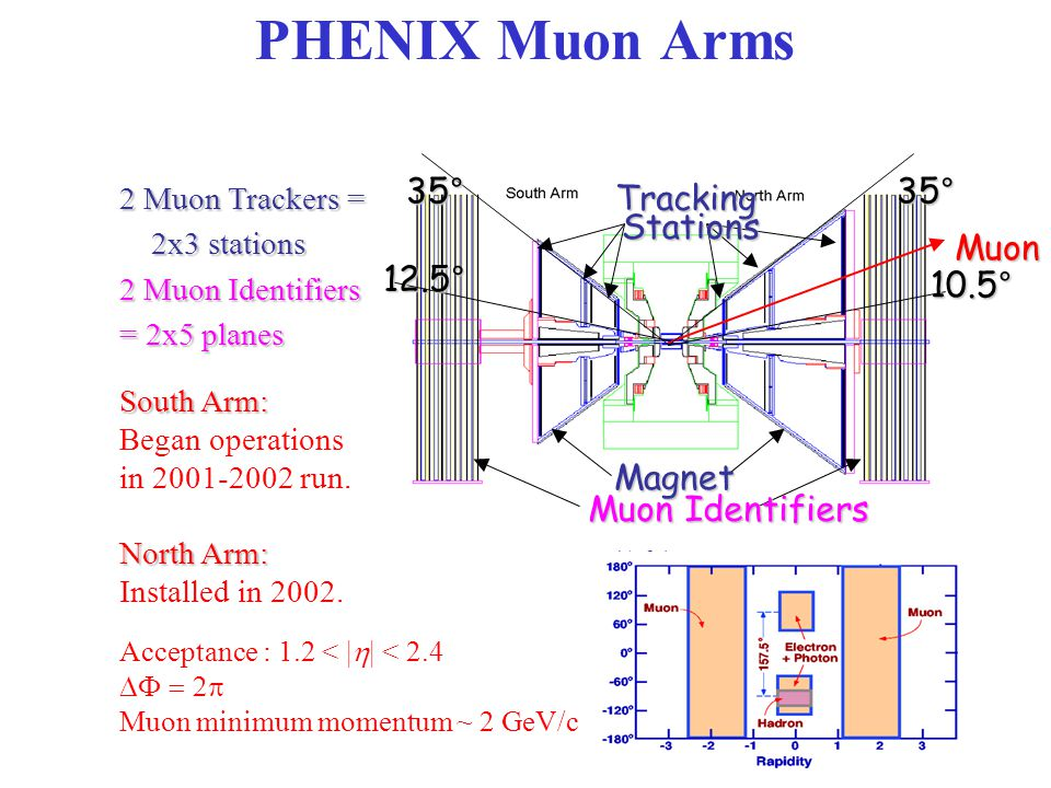 Magnet Muon Identifiers Muon 12.5° 35°35° 10.5° 2 Muon Trackers = 2x3 stations 2x3 stations 2 Muon Identifiers = 2x5 planes South Arm: Began operations in 2001-2002 run.