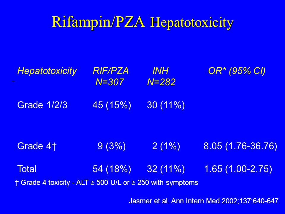 Treatment of LTBI As of August, 2003 Rifampin or Rifabutin and PZA for 60 doses is contraindicated in all patients needing treatment for LTBI.