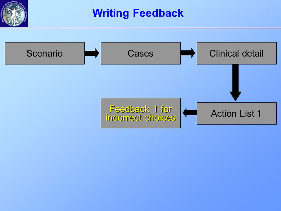 ScenarioCasesClinical detail Action List 1 Feedback 1 for incorrect choices Writing Feedback