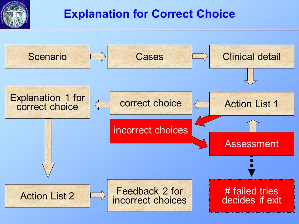 ScenarioCasesClinical detail Explanation 1 for correct choice Action List 2 Explanation for Correct Choice correct choice # failed tries decides if ex