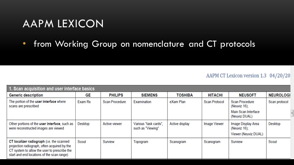 AAPM LEXICON from Working Group on nomenclature and CT protocols