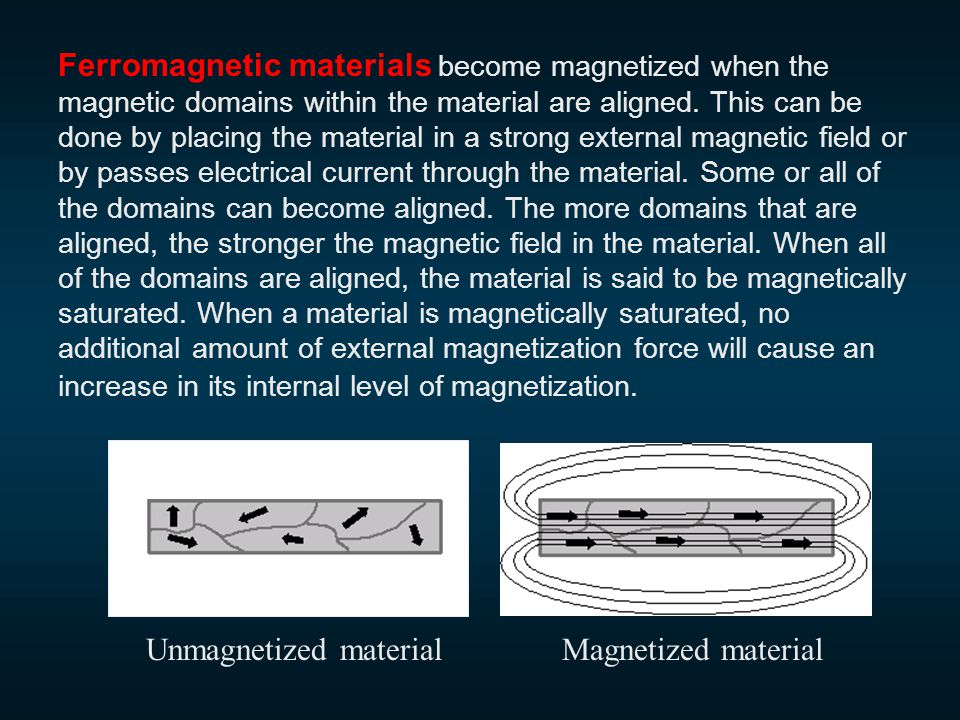 Ferromagnetic materials become magnetized when the magnetic domains within the material are aligned.