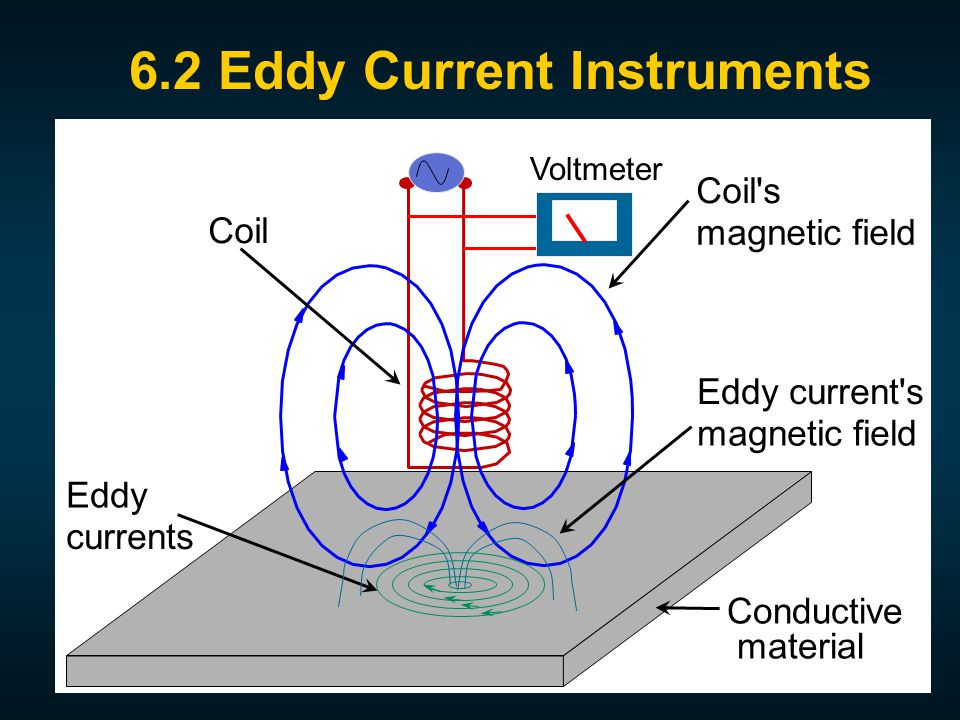 Conductive material Coil Coil s magnetic field Eddy currents Eddy current s magnetic field 6.2 Eddy Current Instruments Voltmeter