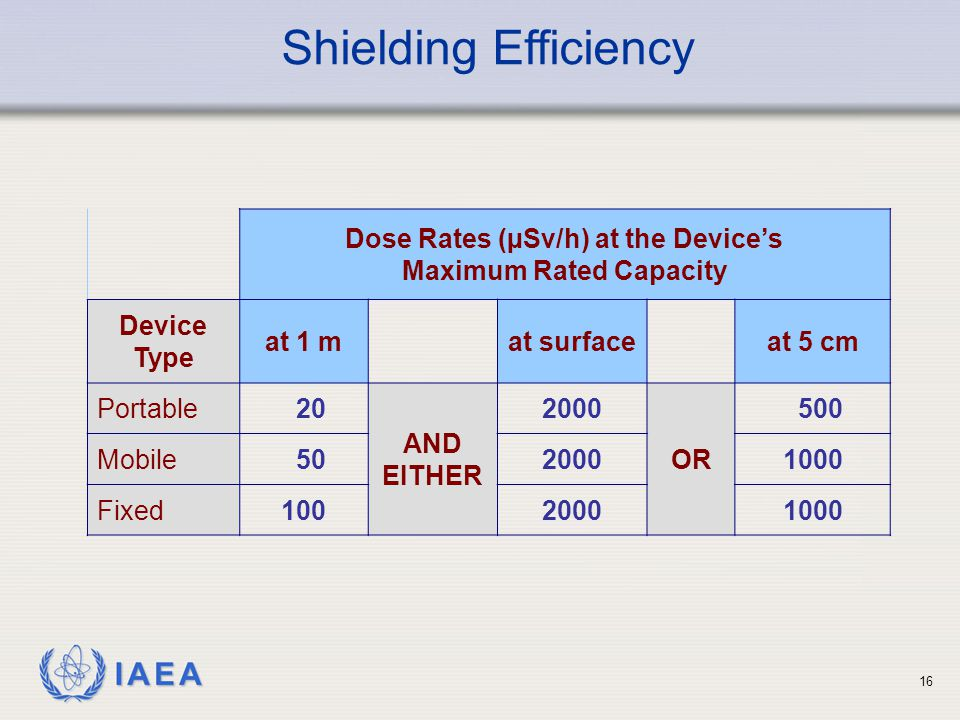 IAEA 16 Shielding Efficiency Dose Rates (µSv/h) at the Device's Maximum Rated Capacity Device Type at 1 mat surfaceat 5 cm Portable 20 AND EITHER 2000 OR 500 Mobile 5020001000 Fixed10020001000