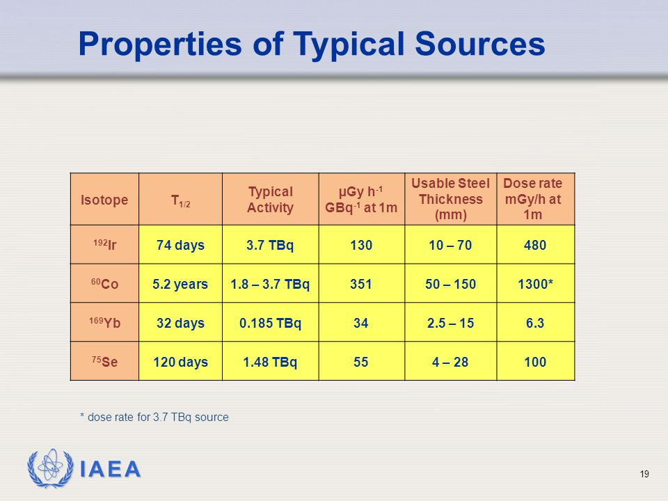 IAEA 19 Properties of Typical Sources IsotopeT 1/2 Typical Activity µGy h -1 GBq -1 at 1m Usable Steel Thickness (mm) Dose rate mGy/h at 1m 192 Ir74 days3.7 TBq13010 – 70480 60 Co5.2 years1.8 – 3.7 TBq35150 – 1501300* 169 Yb32 days0.185 TBq342.5 – 156.3 75 Se120 days1.48 TBq554 – 28100 * dose rate for 3.7 TBq source