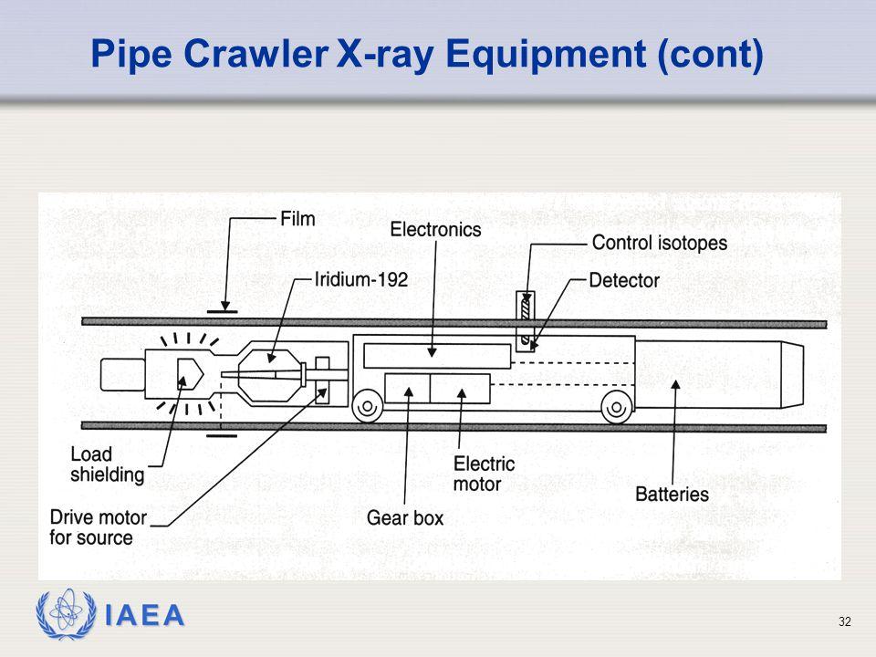 IAEA 32 Pipe Crawler X-ray Equipment (cont)