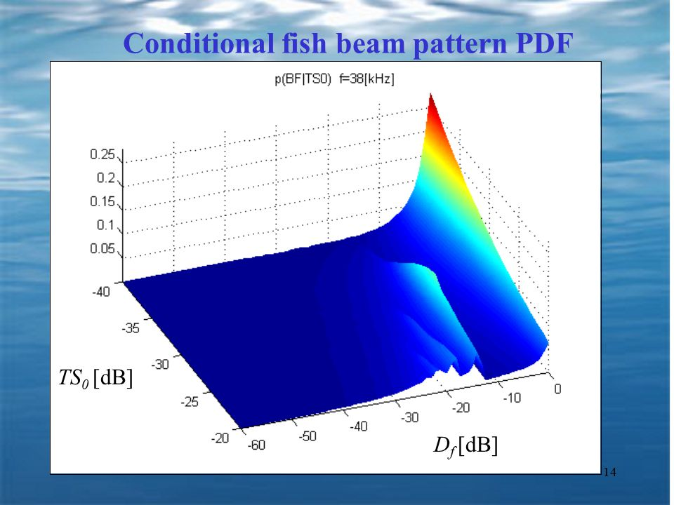 14 Conditional fish beam pattern PDF D f [dB] TS 0 [dB]