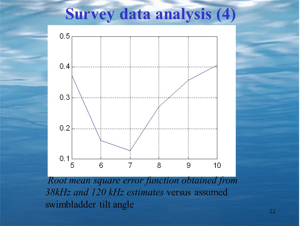 22 Survey data analysis (4) Root mean square error function obtained from 38kHz and 120 kHz estimates versus assumed swimbladder tilt angle
