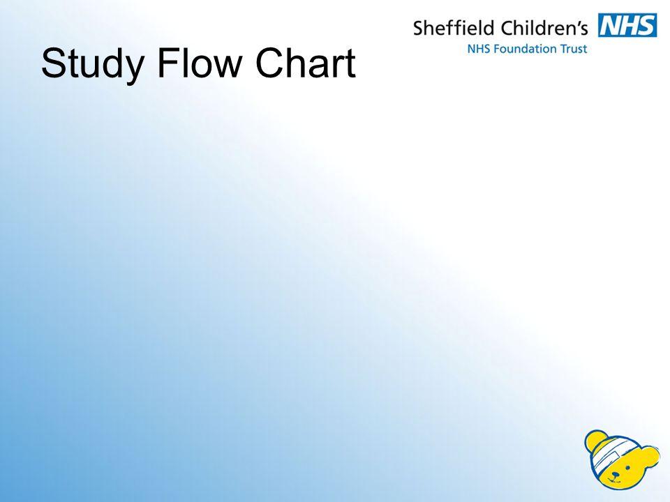 Study Flow Chart