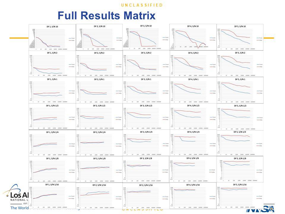 U N C L A S S I F I E D Full Results Matrix