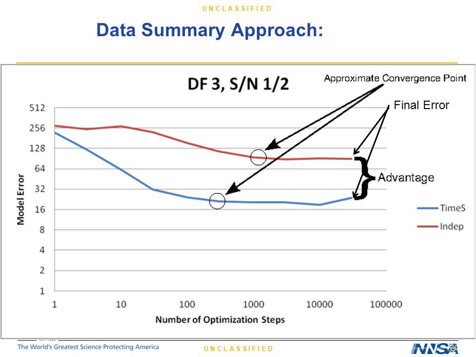 U N C L A S S I F I E D Data Summary Approach: Final Error