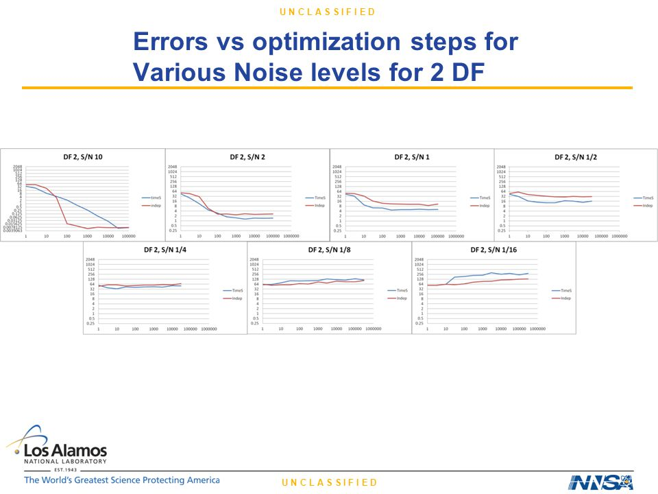 U N C L A S S I F I E D Errors vs optimization steps for Various Noise levels for 2 DF