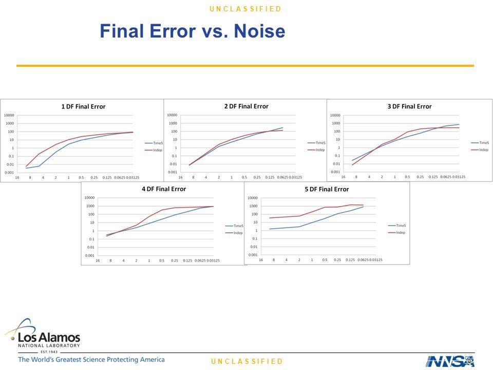 U N C L A S S I F I E D Final Error vs. Noise