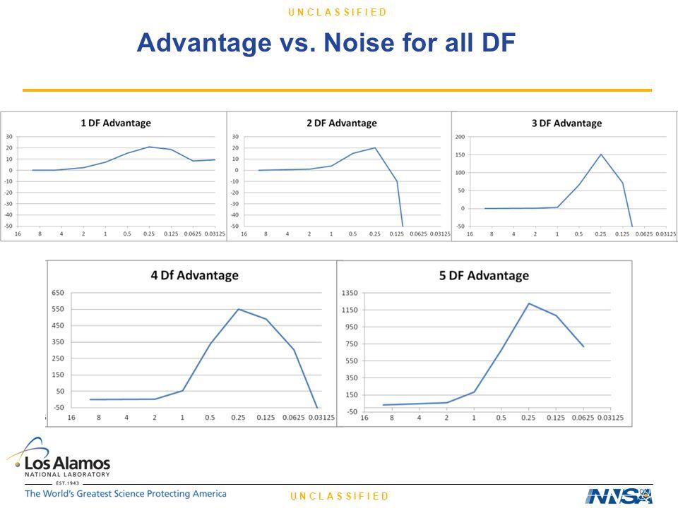 U N C L A S S I F I E D Advantage vs. Noise for all DF