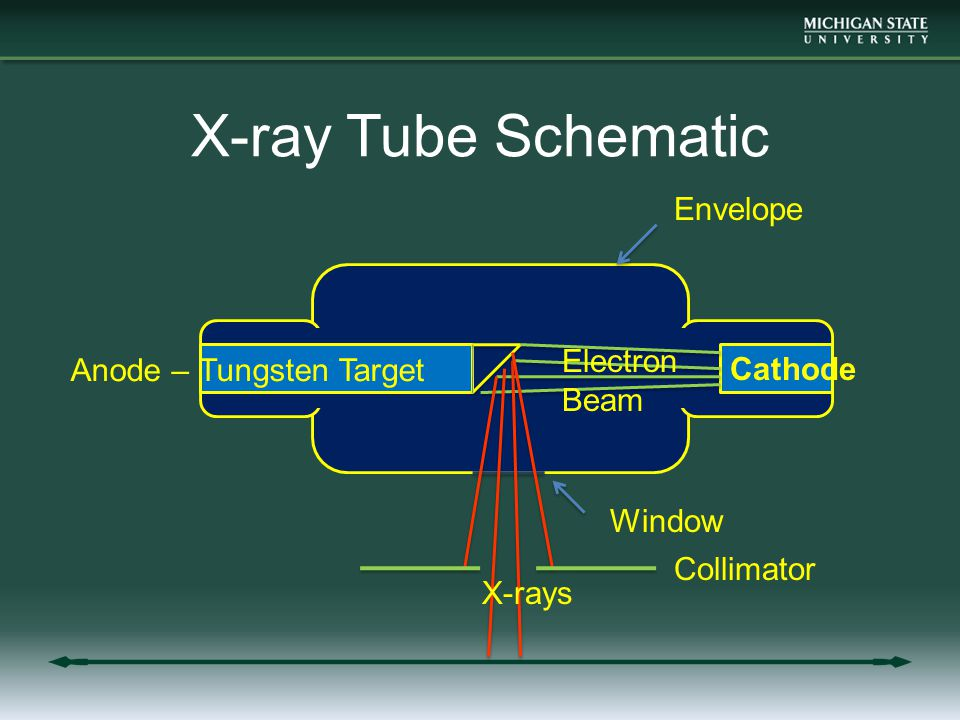 X-ray Tube Schematic Cathode Anode – Tungsten Target Electron Beam Window X-rays Envelope Collimator
