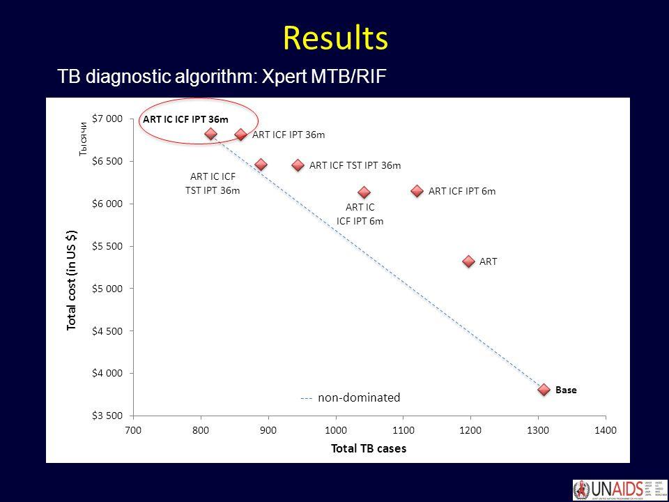 Results TB diagnostic algorithm: Xpert MTB/RIF
