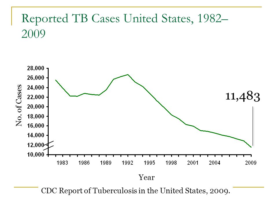 TB Prevention Diagnosis and treatment of latent TB infection (LTBI) has been an important component of TB control in the U.S.