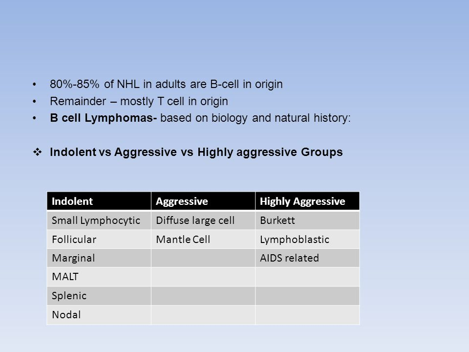 80%-85% of NHL in adults are B-cell in origin Remainder – mostly T cell in origin B cell Lymphomas- based on biology and natural history:  Indolent vs Aggressive vs Highly aggressive Groups IndolentAggressiveHighly Aggressive Small LymphocyticDiffuse large cellBurkett FollicularMantle CellLymphoblastic MarginalAIDS related MALT Splenic Nodal