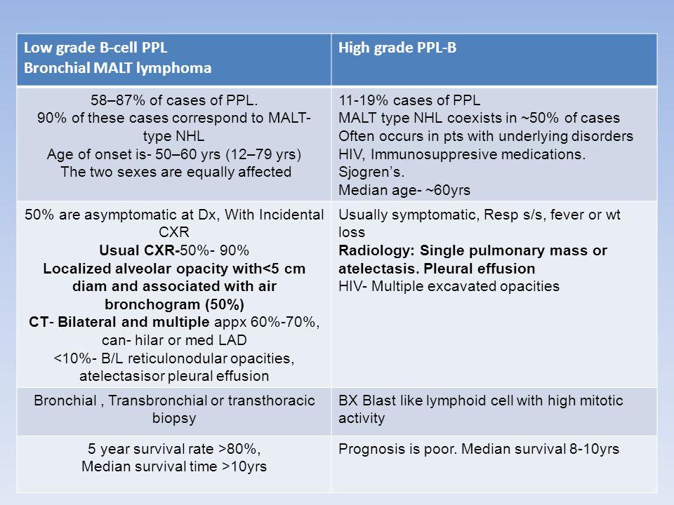 Low grade B-cell PPL Bronchial MALT lymphoma High grade PPL-B 58–87% of cases of PPL.