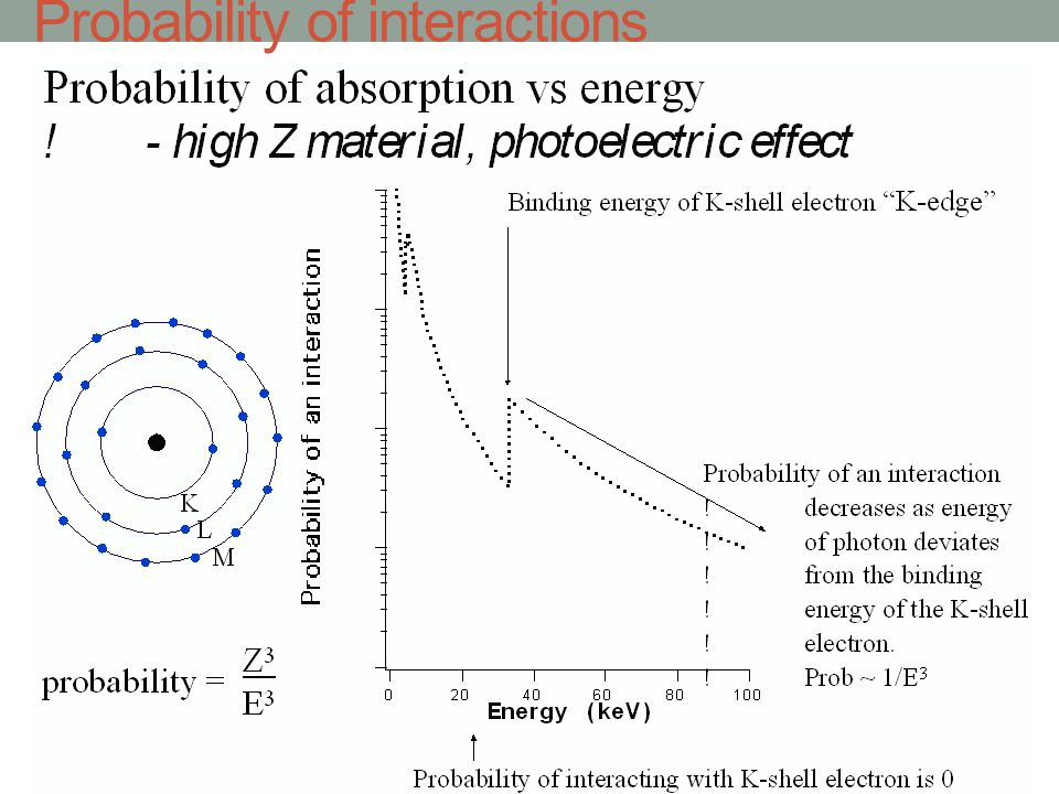 Linear attenuation coefficient