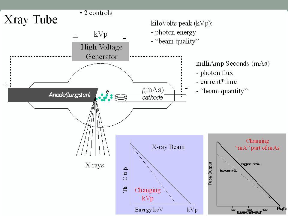 X-ray source properties
