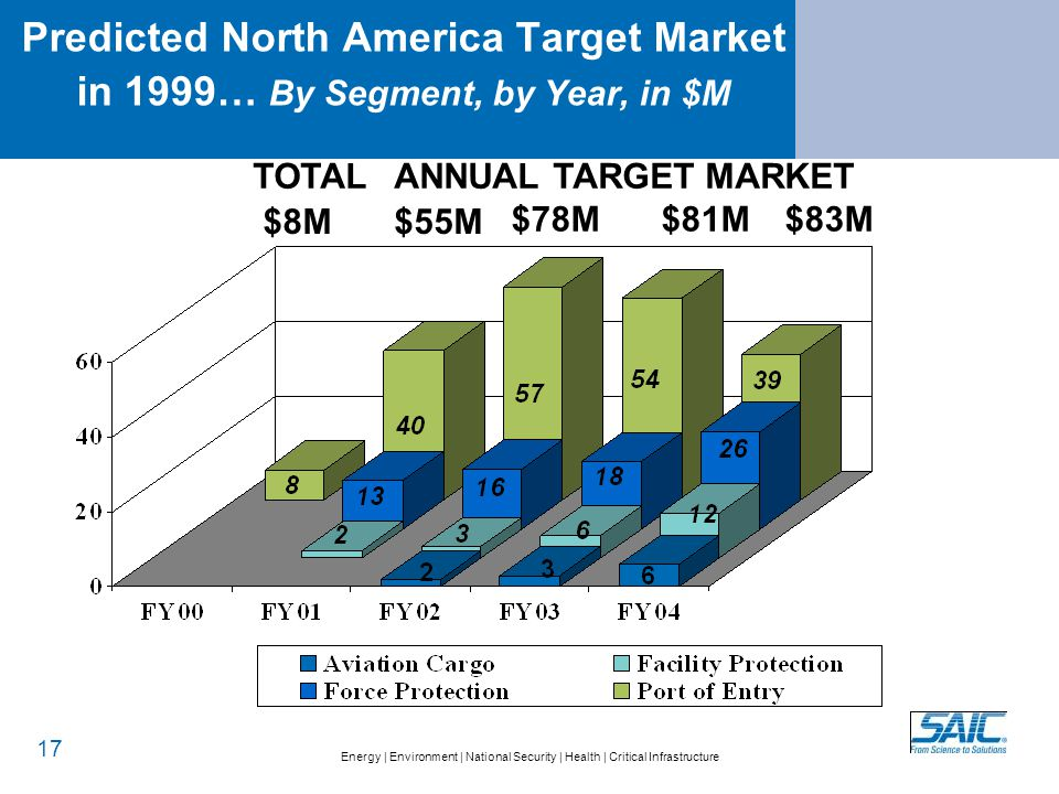 Energy   Environment   National Security   Health   Critical Infrastructure Predicted North America Target Market in 1999… By Segment, by Year, in $M