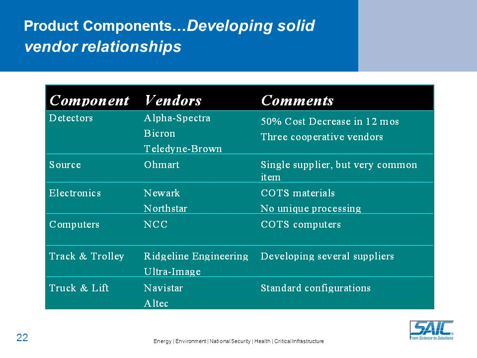 Energy   Environment   National Security   Health   Critical Infrastructure Product Components… Developing solid vendor relationships 22