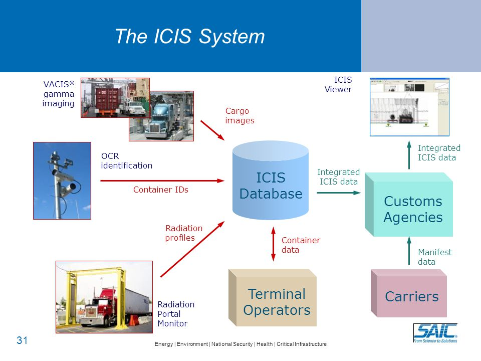 Energy   Environment   National Security   Health   Critical Infrastructure The ICIS System 31 ICIS Database Customs Agencies VACIS ® gamma imaging OC