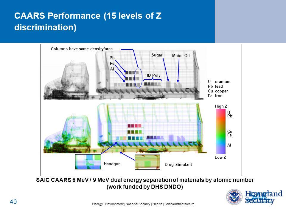 Energy   Environment   National Security   Health   Critical Infrastructure 40 Low-Z High-Z Al Fe Cu Pb U Fe Al HD Poly Drug Simulant Handgun Columns