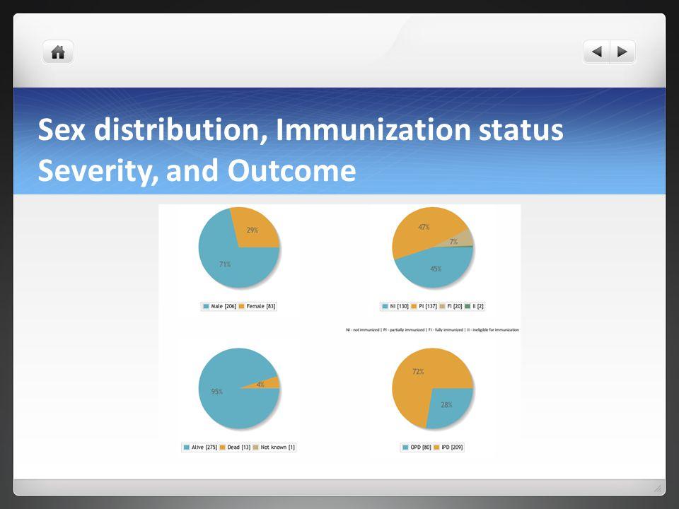 Sex distribution, Immunization status Severity, and Outcome